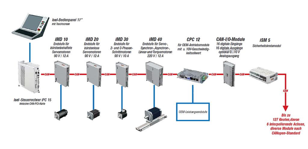 Topologie CAN-CNC-Steuerung