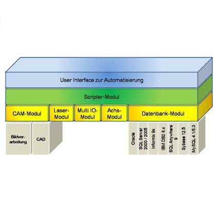 Verfügbaren Softwaremodule im Überblick